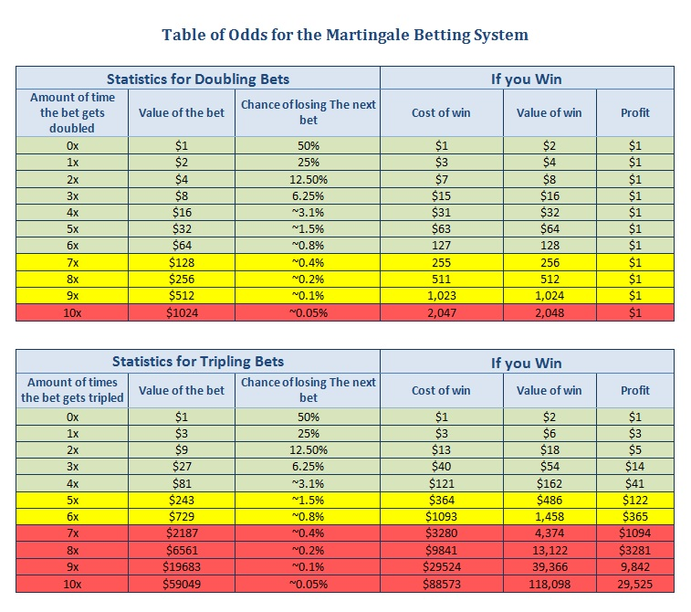 Martingale betting System VeraJohn 208564